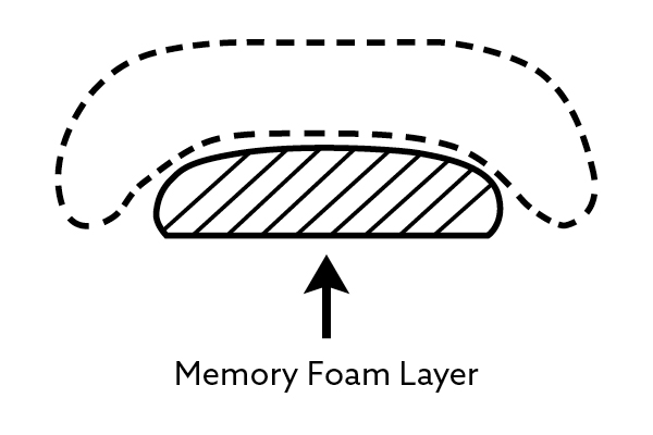 Memory Foam Options