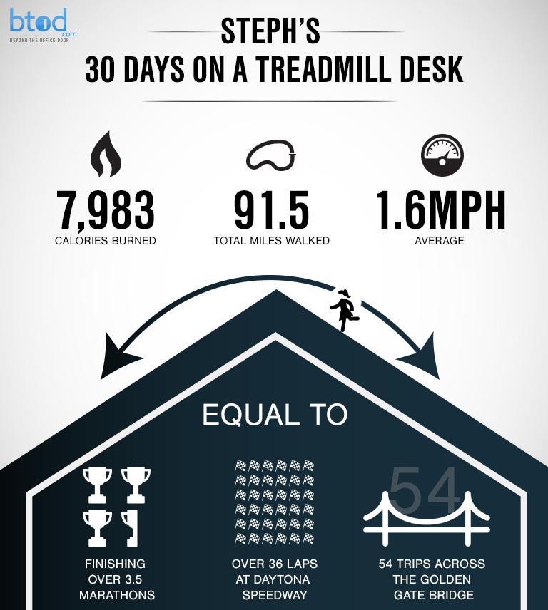 steph-infographic-treadmill