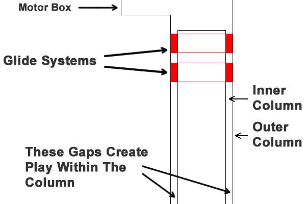 Bekant glide system diagram