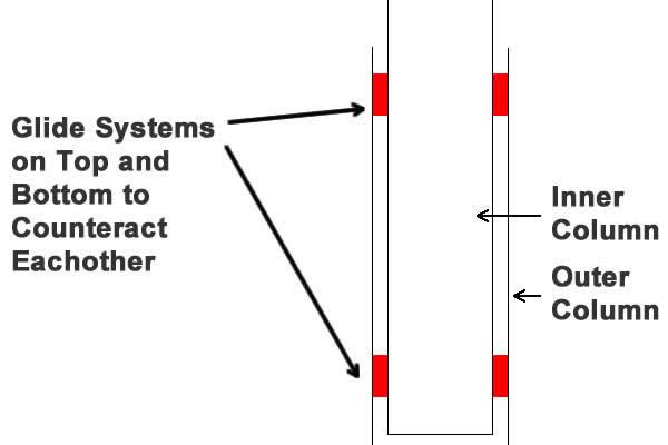 VertDesk glide system diagram