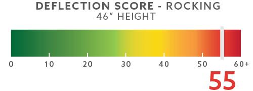 "Example Rocking Score @ 46"""