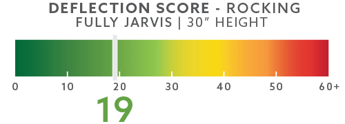 jarvis-deflection-scores-blog-30in-rocking