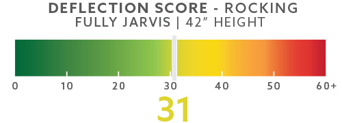 jarvis-deflection-scores-blog-42in-rocking