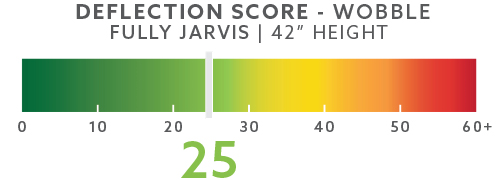 jarvis-deflection-scores-blog-42in-wobble