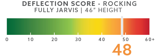 jarvis-deflection-scores-blog-46in-rocking