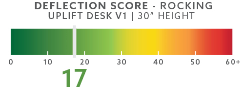 uplift-deflection-scores-blog-30in-rocking