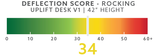 uplift-deflection-scores-blog-42in-rocking