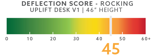 uplift-deflection-scores-blog-46in-rocking