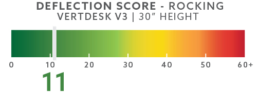 vertdesk-deflection-scores-blog-30in-rocking
