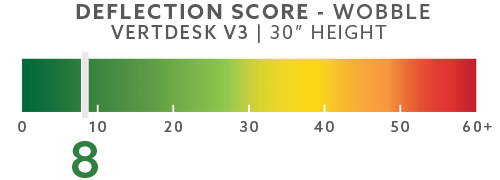 vertdesk-deflection-scores-blog-30in-wobble