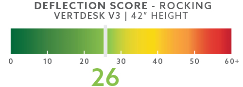 vertdesk-deflection-scores-blog-42in-rocking