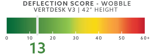 vertdesk-deflection-scores-blog-42in-wobble