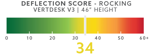 vertdesk-deflection-scores-blog-46in-rocking