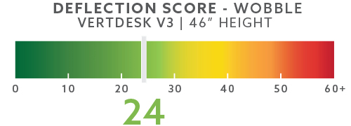 vertdesk-deflection-scores-blog-46in-wobble