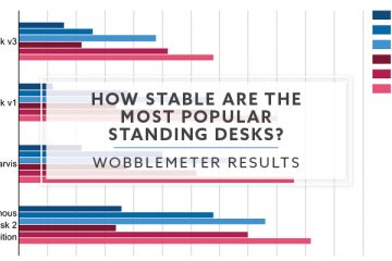 WobbleMeter Results: How Stable Are The Most Popular Standing Desks?
