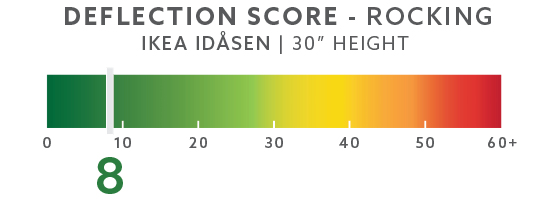 IKEA Idasen Rocking Deflection Test Setup @ 30""