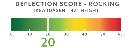 IKEA Idasen Rocking Deflection Test Setup @ 42""