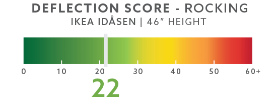 IKEA Idasen Rocking Deflection Test Setup @ 46""