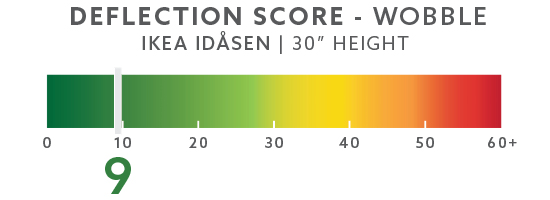 "IKEA Idasen 30"" Wobble Score"