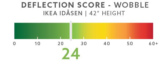 "IKEA Idasen 42"" Wobble Score"