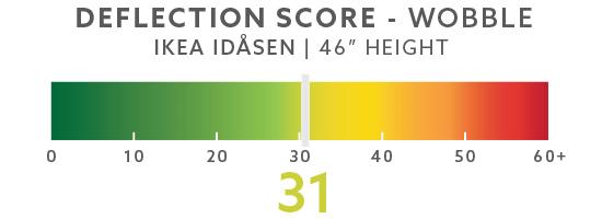 "IKEA Idasen 46"" Wobble Score"