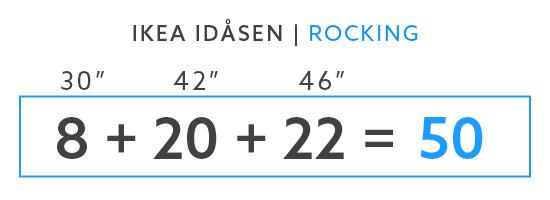 IKEA Idasen Rocking Test